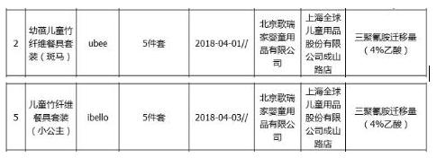 北京歌瑞家生产的2批次产品不合格