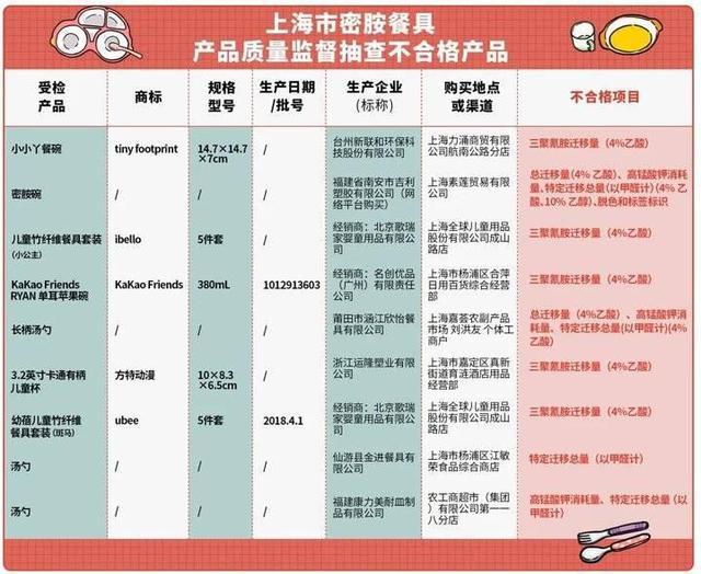 上海密胺餐具产品质量监督抽查不合格产品